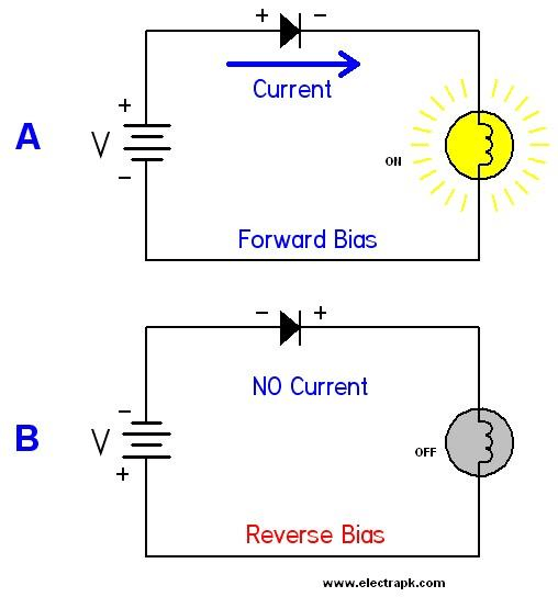 the differences between forward and reverse engineering Reverse pipetting is a technique to dispense a measured quantity of liquid by means of air displacement pipette compared to forward pipetting.